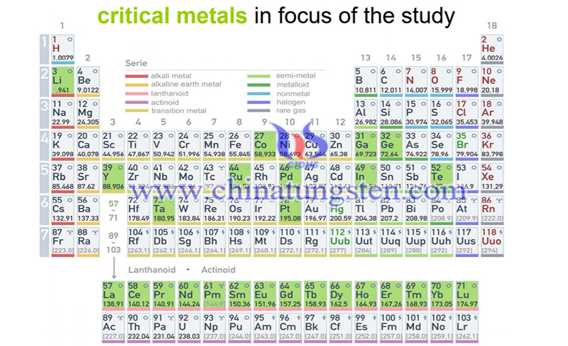 critical metals in focus image
