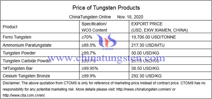 China APT price image