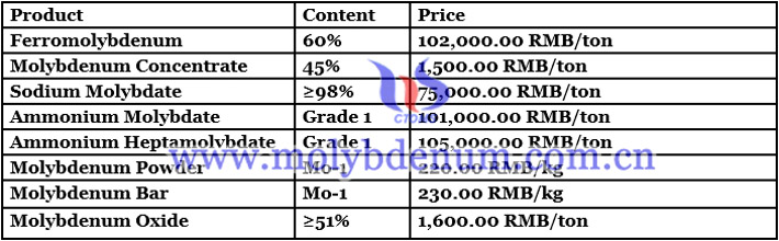 China molybdenum concentrate price image