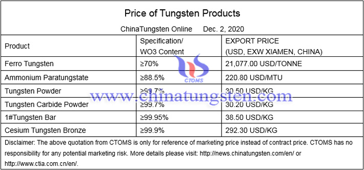 China tungsten concentrate price image