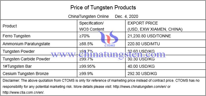 China ammonium paratungstate price image