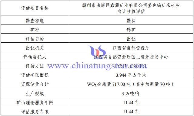 鳌鱼钨矿保有WO3金属量647吨