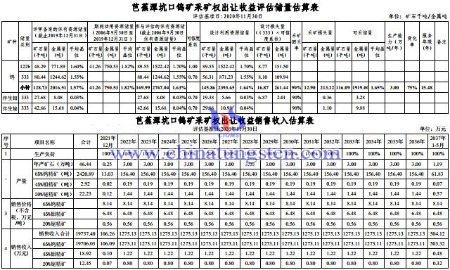 芭蕉潭坑口钨矿采矿权出让收益评估储量估算表