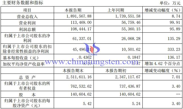 廈門鎢業2020年淨利潤預增135%