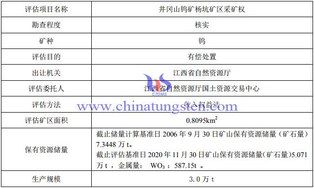 井岡山鎢礦楊坑礦區保有WO3金屬量587.15噸