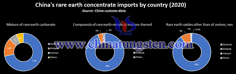 China rare earth concentrate imports by country image