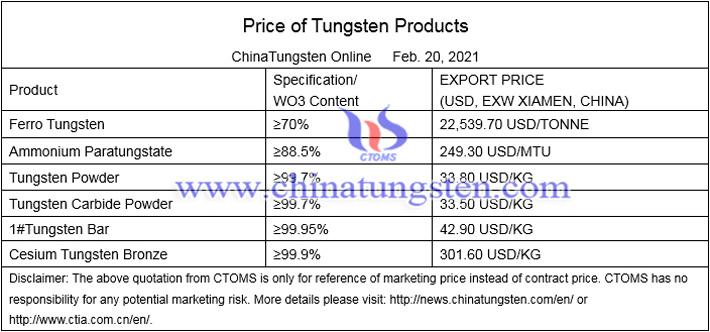China tungsten market image