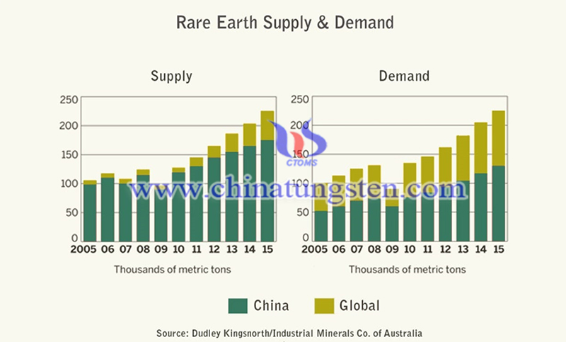Pentagon Report: China's Rare Earth Supply Chain Poses Risks to US