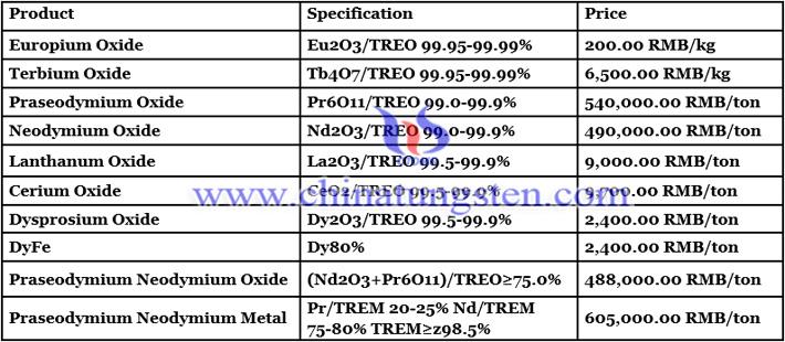 Dysprosium Oxide Price - July 5, 2021