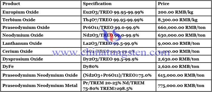 Dysprosium Oxide Price - August 25, 2021