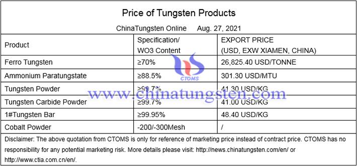 China's domestic tungsten price image