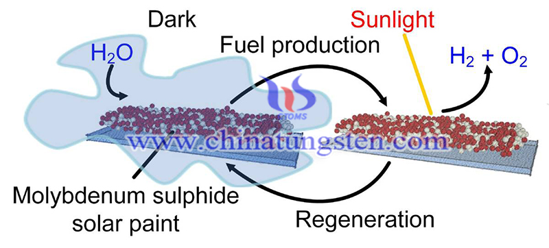 Synthetic Molybdenum Sulfide Solar Paint for Generating Electricity
