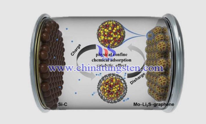 钼是高性能锂电池正极材料的生产秘诀图片