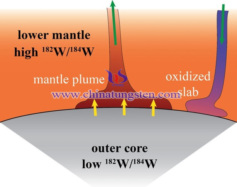 difference between the ratio of tungsten isotopes in earth core and mantle shows how the material of core leaks into the mantle plume image