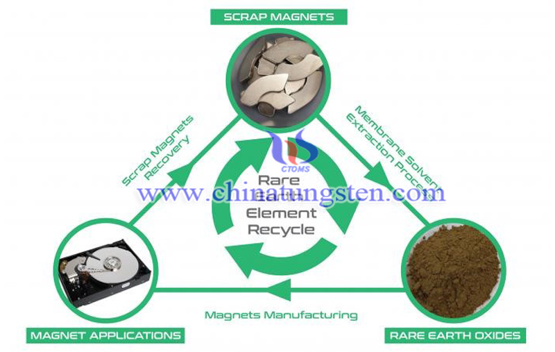 electronic waste is mined for rare earth elements image