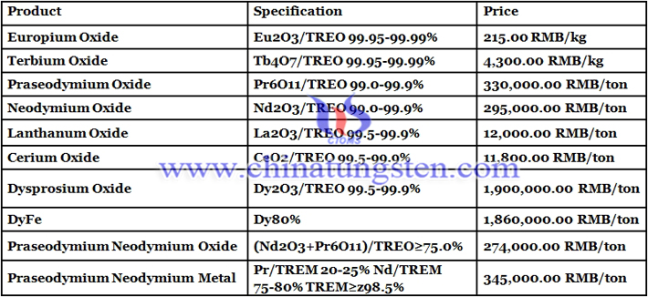 China cerium oxide prices image