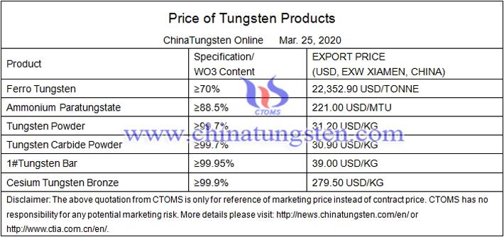 China tungsten powder prices image