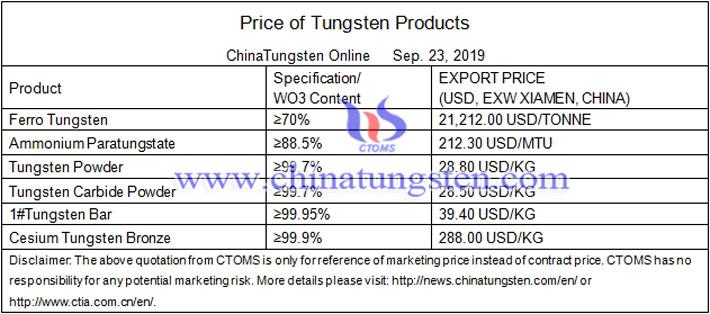 tungsten prices image