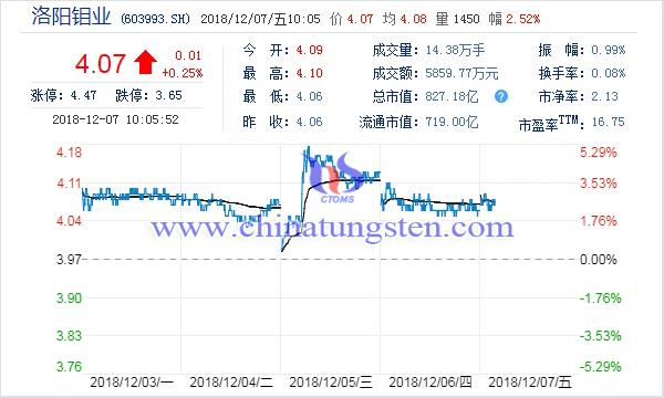 洛阳钼业股票走势