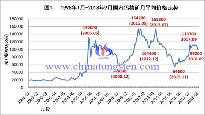 1998年-2018年国内钨精矿月均价格走势