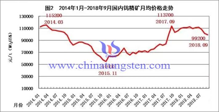 2014年-2018年国内钨精矿月均价格走势
