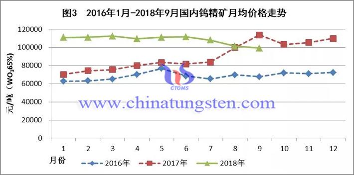2016年-2018年国内钨精矿月均价格走势