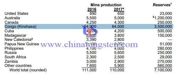全球钴资源储量图片