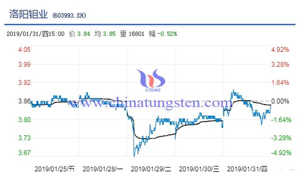 洛阳钼业股票走势图