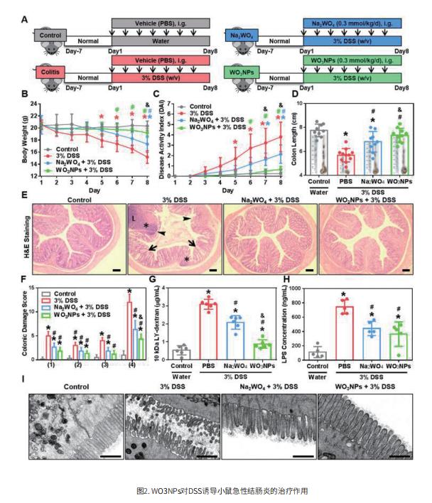 Nano Tungsten Oxide for the Treatment of Colitis