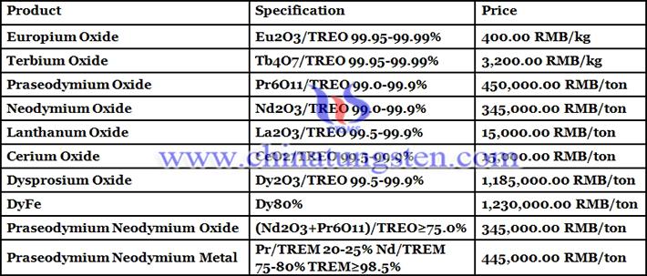 europium oxide price picture