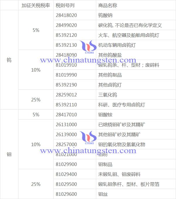 中国分四档税率向美国征收关税的商品清单