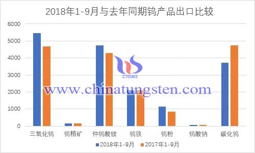 2018年1-9月钨品出口量