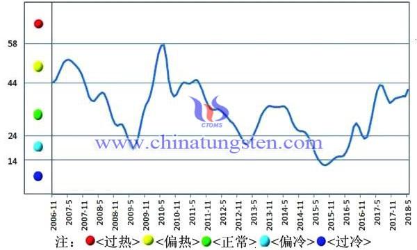 中色钨钼行业月度景气指数趋势图